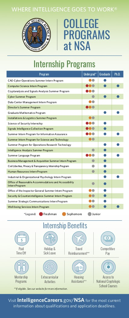 College Programs at NSA Flyer
